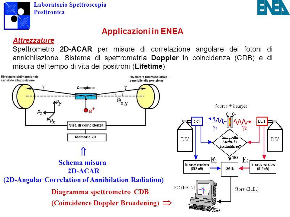 Laboratorio Spettroscopia Positronica Applicazioni in ENEA Attrezzature Spettrometro 2D-ACAR per misure di correlazione angolare dei fotoni di annichilazione.