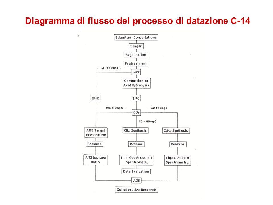 Diagramma di flusso del processo di datazione C-14