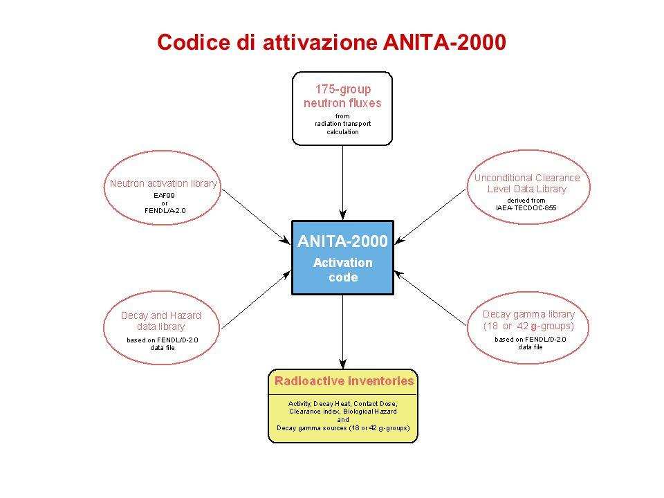 Codice di attivazione ANITA-2000