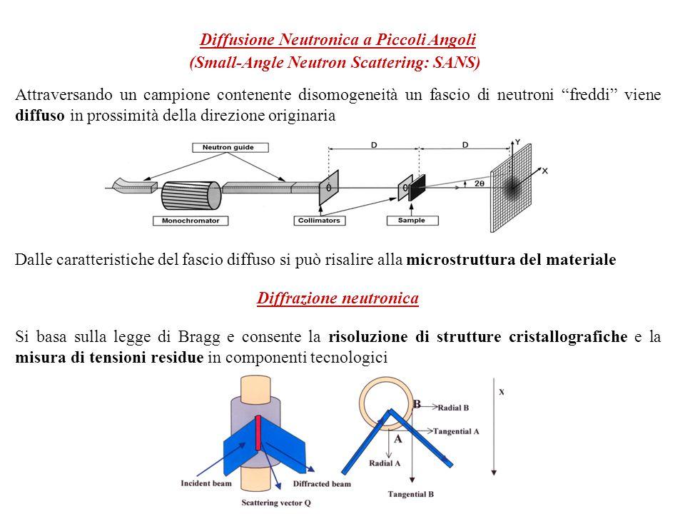 Diffusione Neutronica a Piccoli Angoli (Small-Angle Neutron Scattering: SANS) Attraversando un campione contenente disomogeneità un fascio di neutroni freddi viene diffuso in prossimità della direzione originaria Dalle caratteristiche del fascio diffuso si può risalire alla microstruttura del materiale Diffrazione neutronica Si basa sulla legge di Bragg e consente la risoluzione di strutture cristallografiche e la misura di tensioni residue in componenti tecnologici