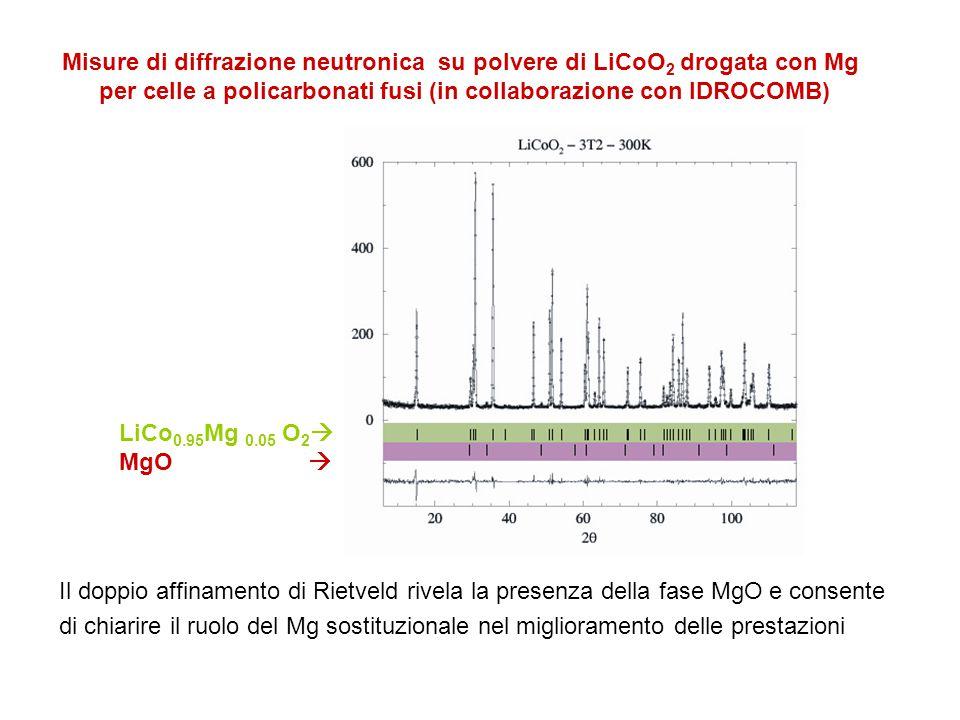 Il doppio affinamento di Rietveld rivela la presenza della fase MgO e consente di chiarire il ruolo del Mg sostituzionale nel miglioramento delle prestazioni LiCo 0.95 Mg 0.05 O 2  MgO  Misure di diffrazione neutronica su polvere di LiCoO 2 drogata con Mg per celle a policarbonati fusi (in collaborazione con IDROCOMB)