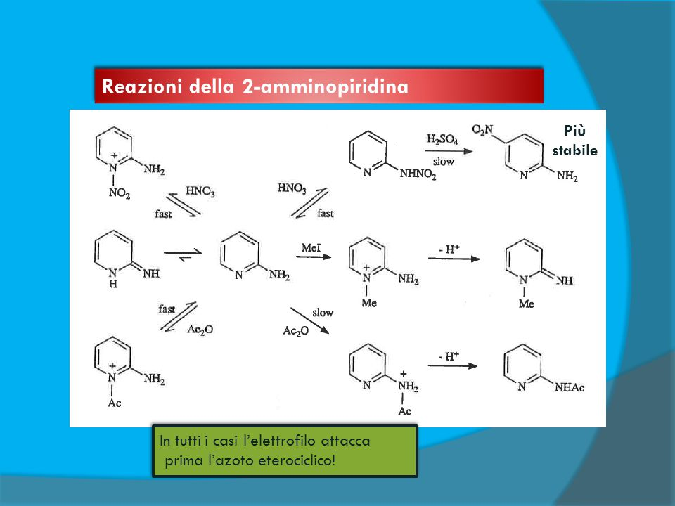 Più stabile In tutti i casi l'elettrofilo attacca prima l'azoto eterociclico! In tutti i casi l'elettrofilo attacca prima l'azoto eterociclico! Reazio