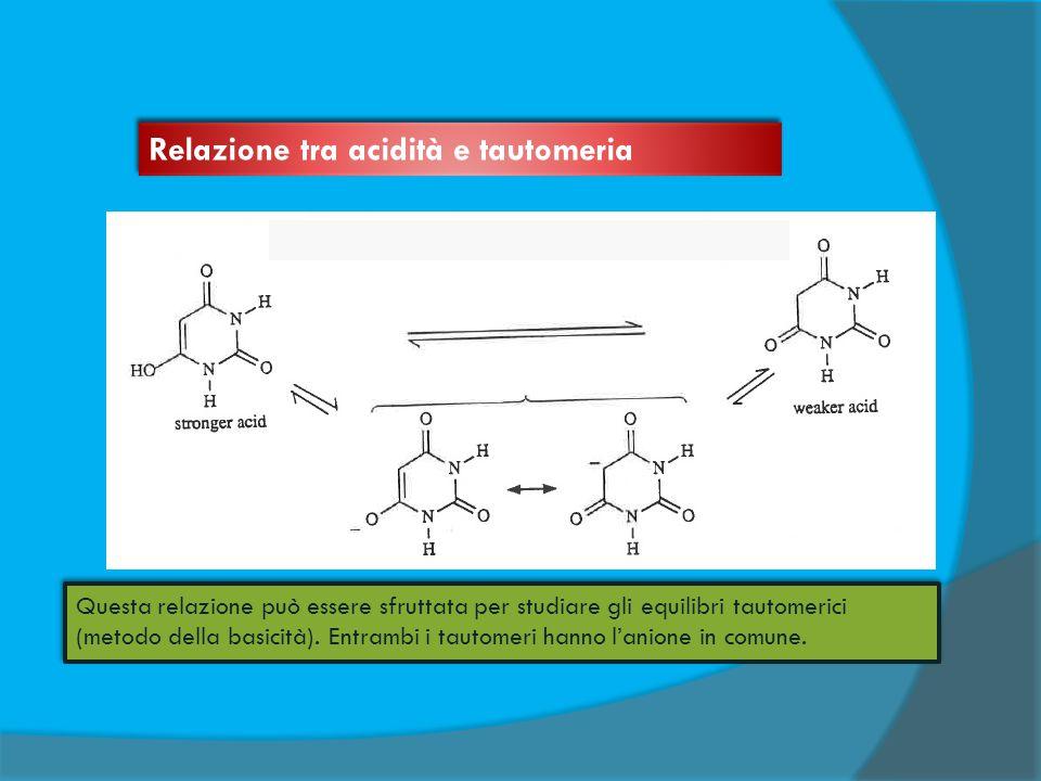 Questa relazione può essere sfruttata per studiare gli equilibri tautomerici (metodo della basicità). Entrambi i tautomeri hanno l'anione in comune. Q