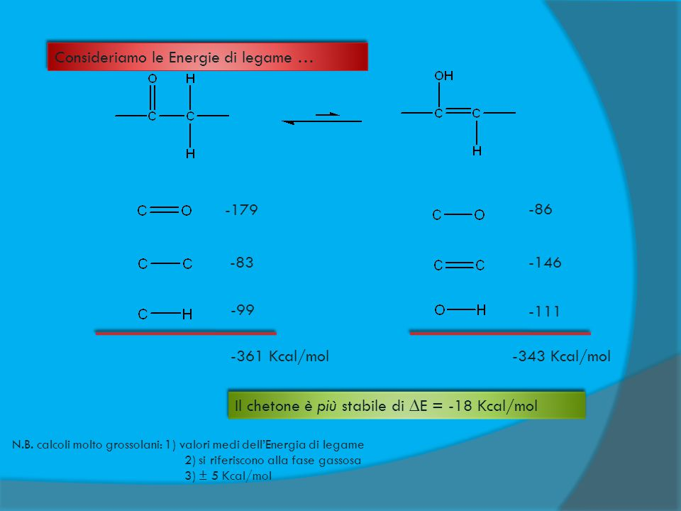 -179 -83 -99 -361 Kcal/mol Consideriamo le Energie di legame … -86 -146 -111 -343 Kcal/mol Il chetone è più stabile di ∆E = -18 Kcal/mol N.B. calcoli