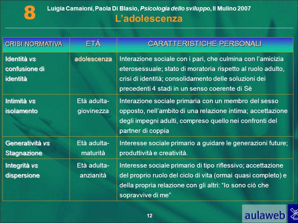 Luigia Camaioni, Paola Di Blasio, Psicologia dello sviluppo, Il Mulino 2007 L'adolescenza 8 12 CRISI NORMATIVA ETÁ CARATTERISTICHE PERSONALI Identità