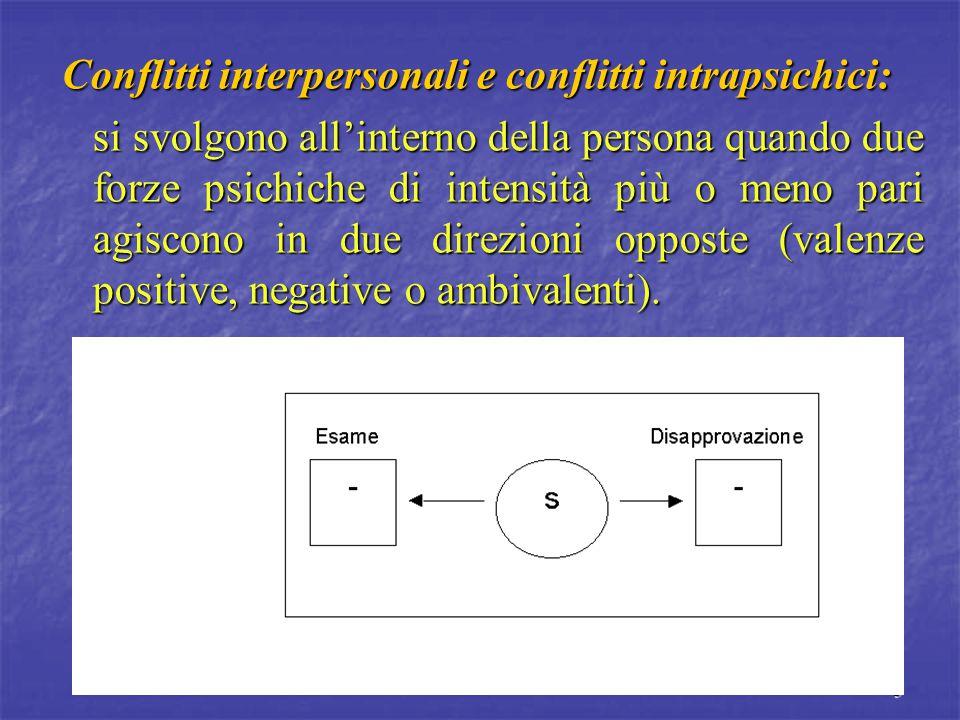 5 Conflitti interpersonali e conflitti intrapsichici: si svolgono all'interno della persona quando due forze psichiche di intensità più o meno pari agiscono in due direzioni opposte (valenze positive, negative o ambivalenti).