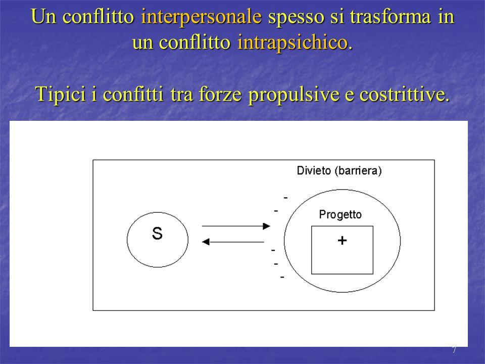 7 Un conflitto interpersonale spesso si trasforma in un conflitto intrapsichico.