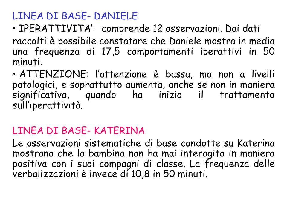 Subito dopo il periodo di linea di base è stato introdotto l'intervento, iniziando dall'iperattività per Daniele e dalle interazioni per Katerina.