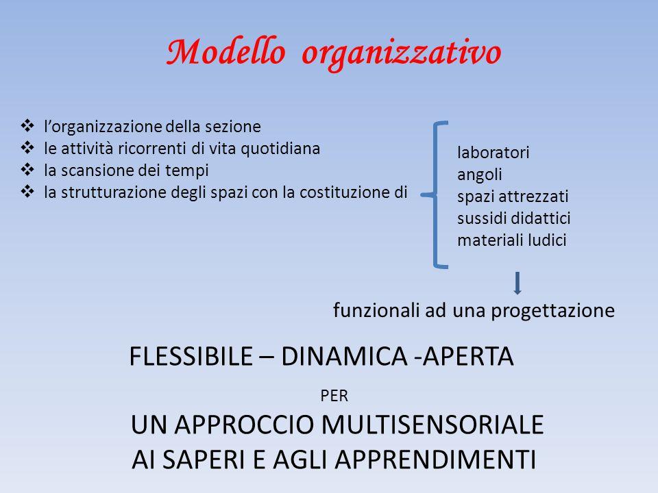 Modello organizzativo  l'organizzazione della sezione  le attività ricorrenti di vita quotidiana  la scansione dei tempi  la strutturazione degli
