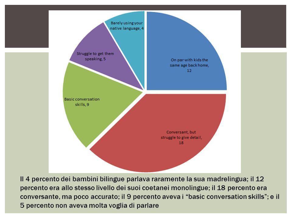 Il 4 percento dei bambini bilingue parlava raramente la sua madrelingua; il 12 percento era allo stesso livello dei suoi coetanei monolingue; il 18 percento era conversante, ma poco accurato; il 9 percento aveva i basic conversation skills ; e il 5 percento non aveva molta voglia di parlare