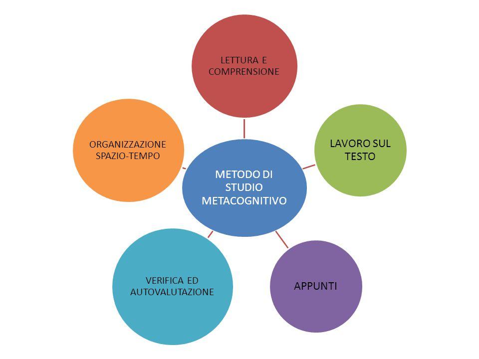 Perché uno studente con difficoltà ha bisogno di un buon metodo di studio.