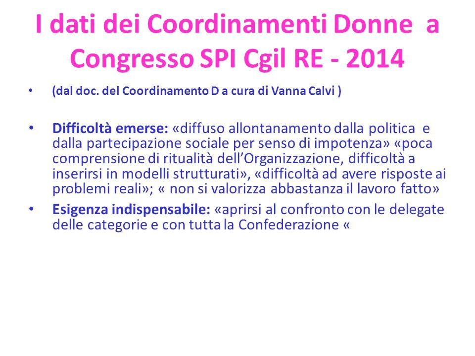 Programma al Congresso SPI di Reggio E.