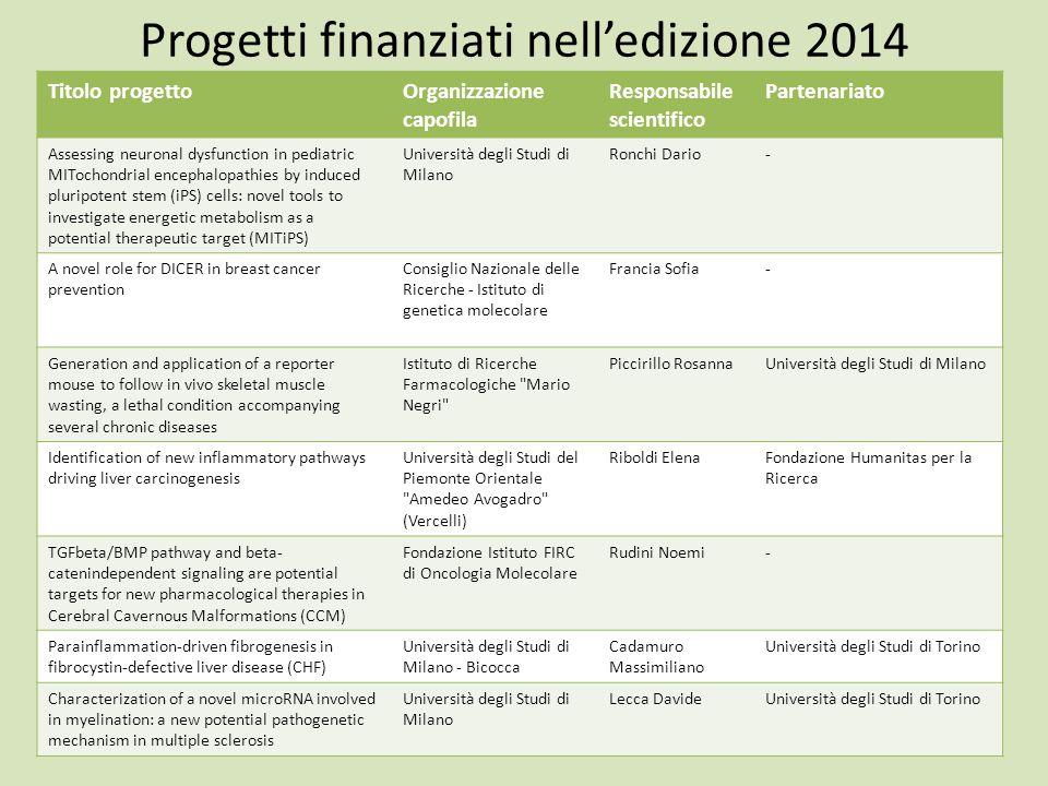 Progetti finanziati nell'edizione 2014 Titolo progettoOrganizzazione capofila Responsabile scientifico Partenariato Assessing neuronal dysfunction in