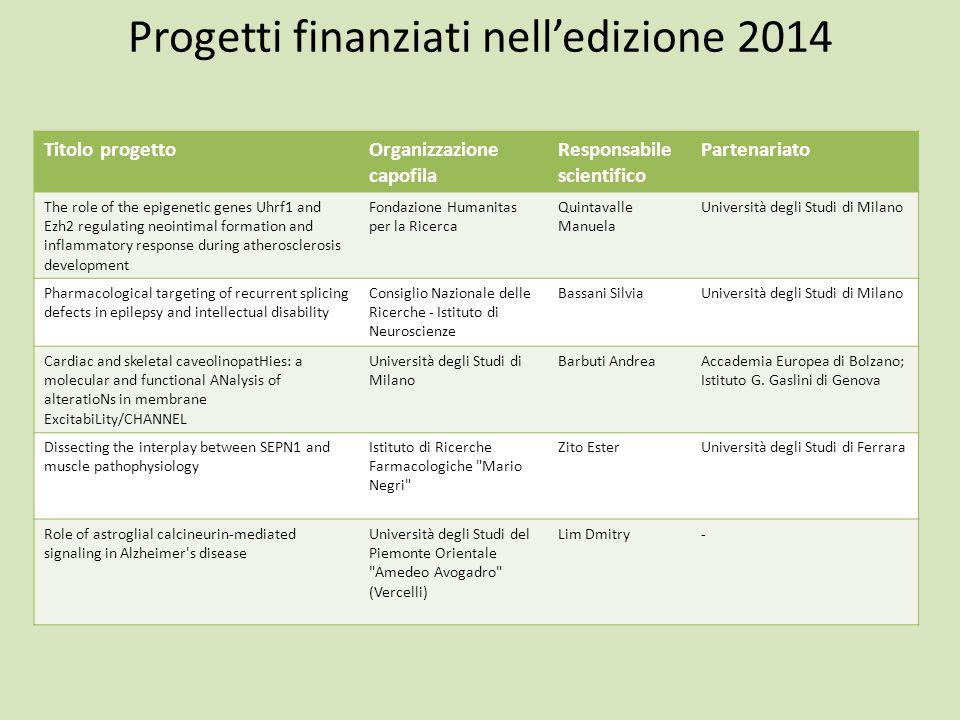 Progetti finanziati nell'edizione 2014 Titolo progettoOrganizzazione capofila Responsabile scientifico Partenariato The role of the epigenetic genes U