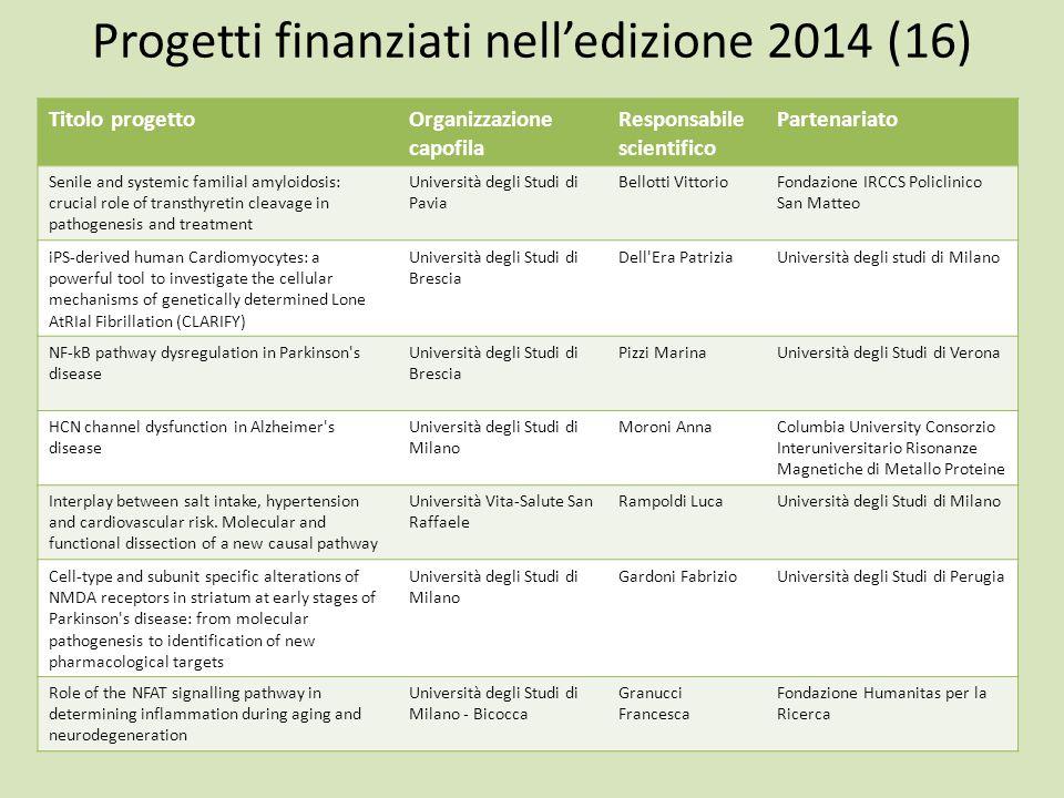 Progetti finanziati nell'edizione 2014 (16) Titolo progettoOrganizzazione capofila Responsabile scientifico Partenariato Senile and systemic familial