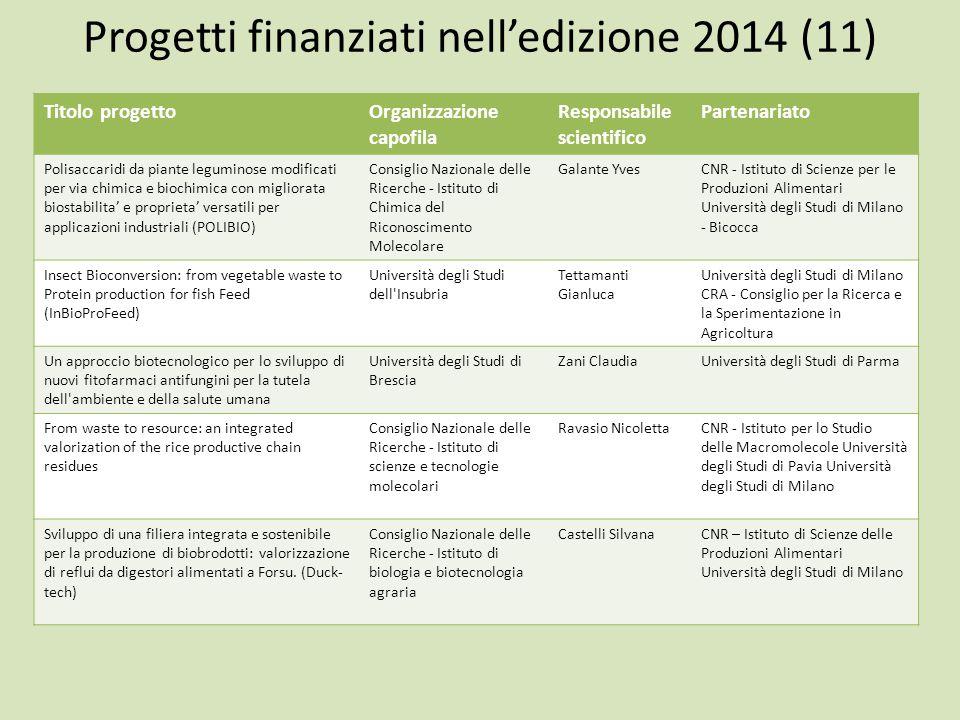 Progetti finanziati nell'edizione 2014 (11) Titolo progettoOrganizzazione capofila Responsabile scientifico Partenariato Polisaccaridi da piante legum