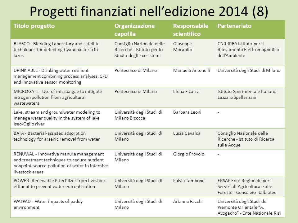 Progetti finanziati nell'edizione 2014 (8) Titolo progettoOrganizzazione capofila Responsabile scientifico Partenariato BLASCO - Blending Laboratory a