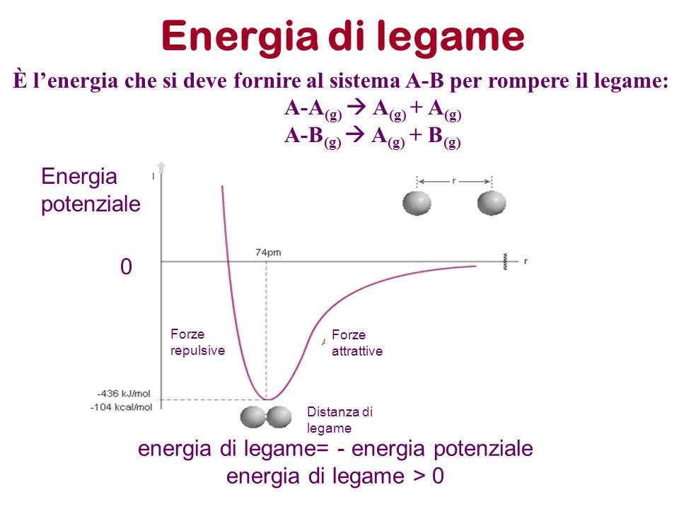 Energia di legame Nel caso di molecole poliatomiche del tipo AB n (CH 4, NH 3, etc.) e A n (S 8, P 4 etc.): AB n (g)  A (g) + nB (g) A n (g)  nA (g) L'energia di legame si ottiene dividendo per n il valore di energia totale in gioco nella reazione, ottenendo un valore medio di energia di legame.