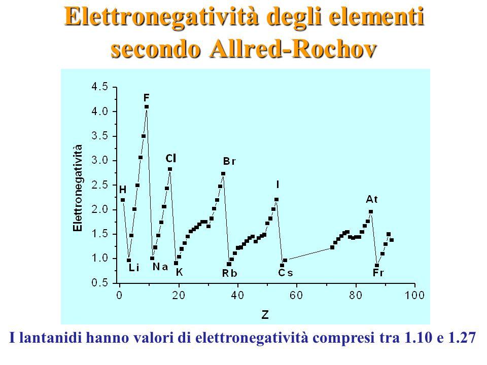 Elettronegatività degli elementi secondo Allred-Rochov I lantanidi hanno valori di elettronegatività compresi tra 1.10 e 1.27