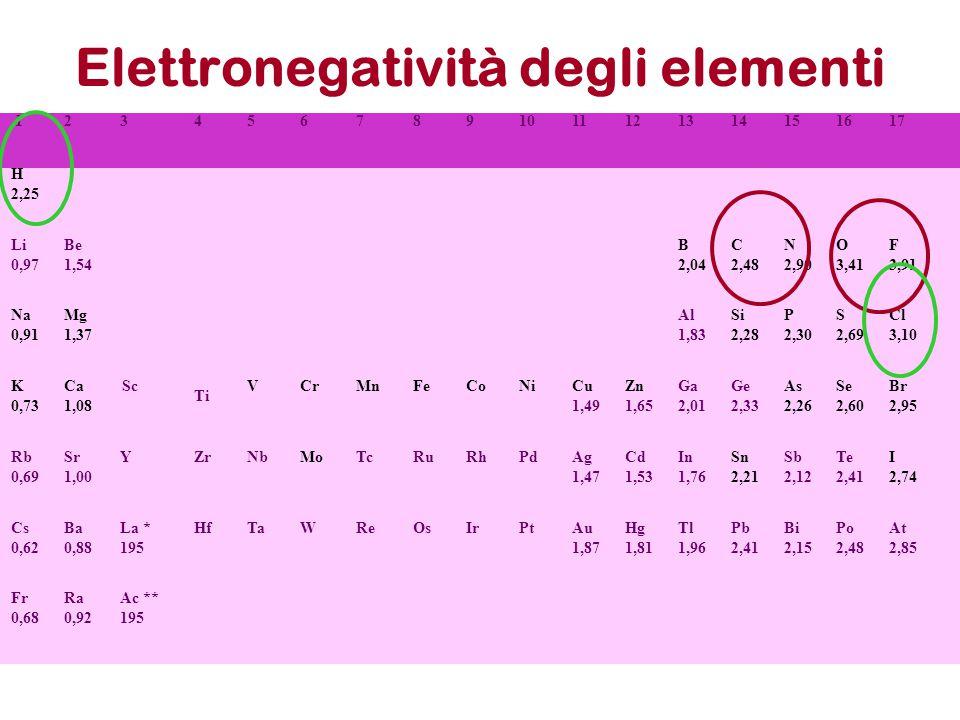 Elettronegativita': Scala di Allred-Rochow Puo' anche essere calcolata considerando la energia di attrazione di un nucleo sull'elettrone di un doppietto di legame, a distanza di legame media.