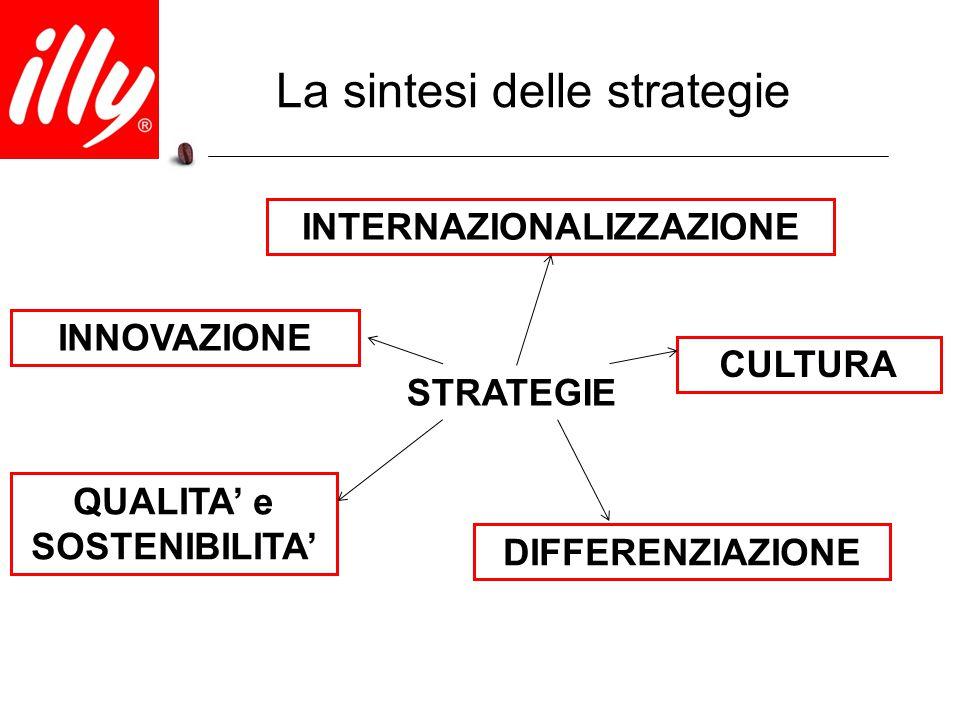 La sintesi delle strategie INNOVAZIONE INTERNAZIONALIZZAZIONE DIFFERENZIAZIONE CULTURA QUALITA' e SOSTENIBILITA' STRATEGIE