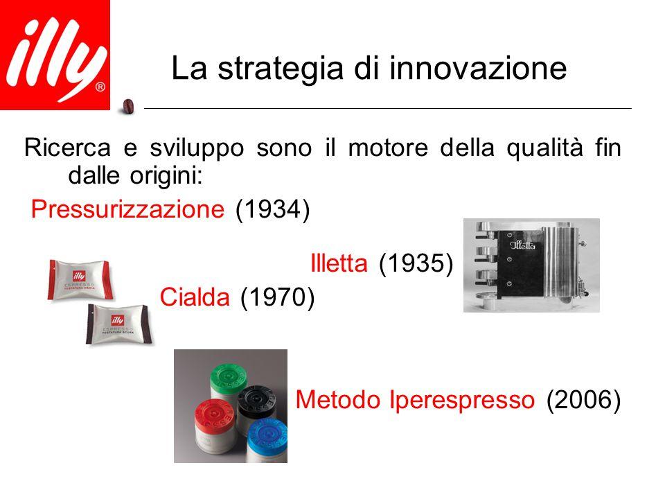 La strategia di innovazione Ricerca e sviluppo sono il motore della qualità fin dalle origini: Pressurizzazione (1934) Illetta (1935) Cialda (1970) Me