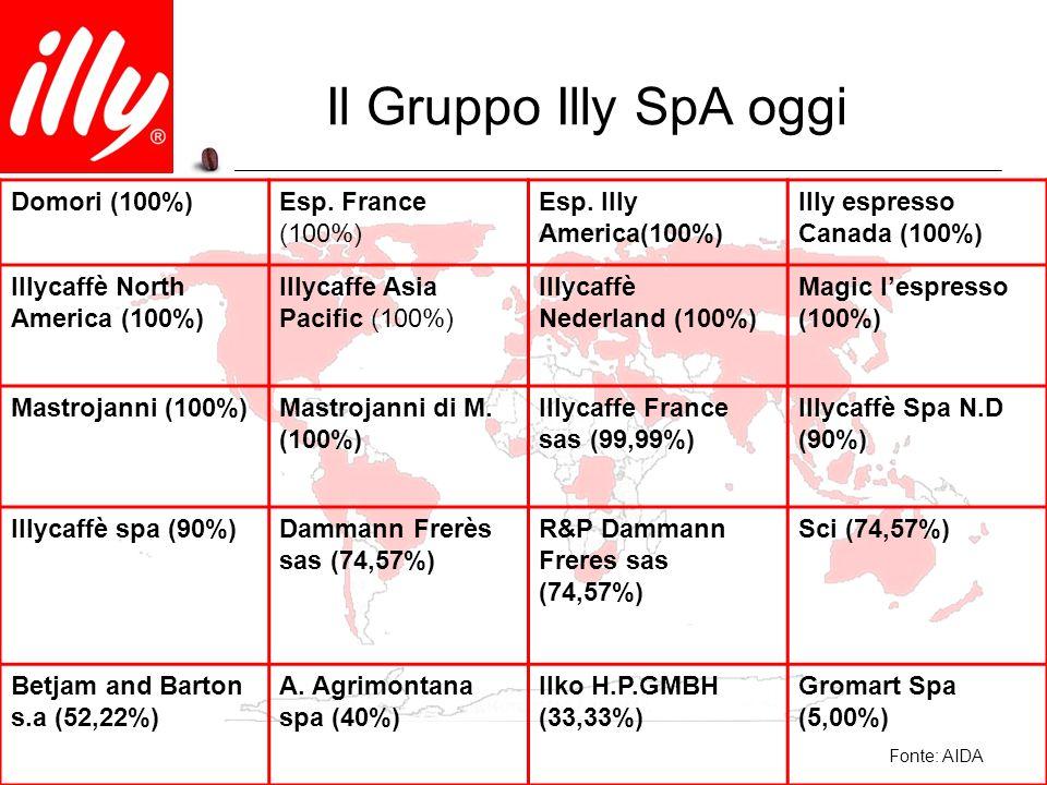 Il Gruppo Illy SpA oggi Domori (100%)Esp. France (100%) Esp. Illy America(100%) Illy espresso Canada (100%) Illycaffè North America (100%) Illycaffe A