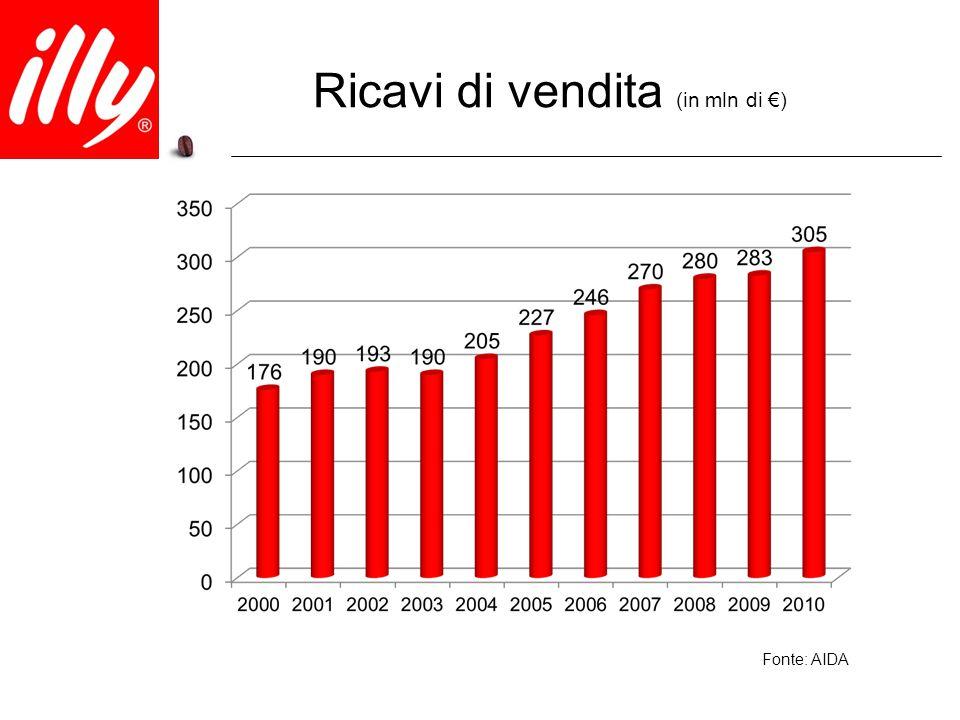 Ricavi di vendita (in mln di €) Fonte: AIDA