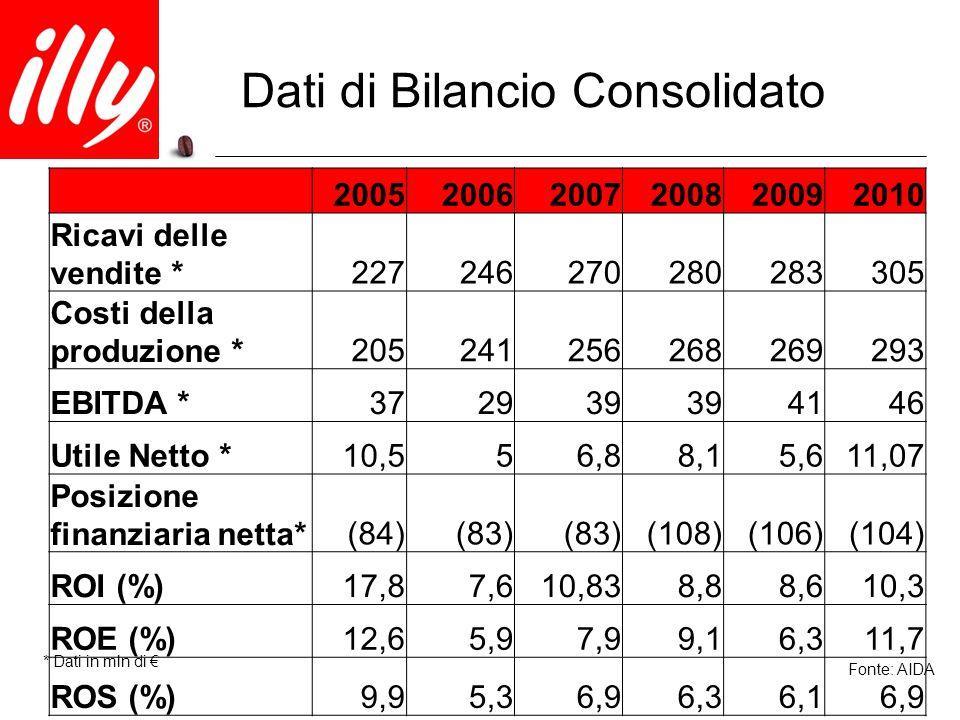 Dati di Bilancio Consolidato * Dati in mln di € Fonte: AIDA 200520062007200820092010 Ricavi delle vendite *227246270280283305 Costi della produzione *