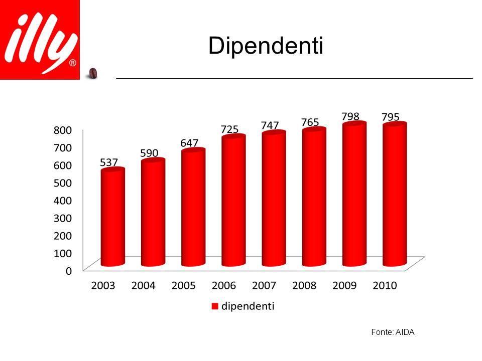 Dipendenti Fonte: AIDA