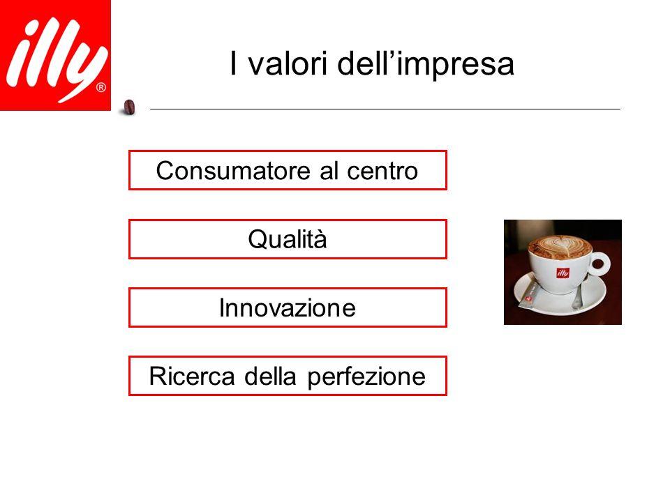 I valori dell'impresa Consumatore al centro Qualità Ricerca della perfezione Innovazione