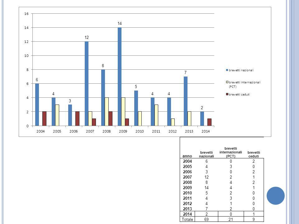 anno brevetti nazionali brevetti internazionali (PCT) brevetti ceduti 2004602 2005430 2006302 20071221 2008842 20091441 2010520 2011430 2012410 201372