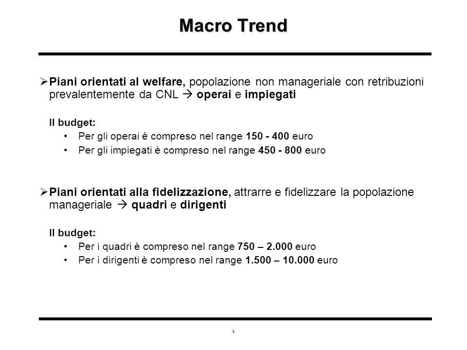 6 Macro Trend  Piani orientati al welfare, popolazione non manageriale con retribuzioni prevalentemente da CNL  operai e impiegati Il budget: Per gli operai è compreso nel range 150 - 400 euro Per gli impiegati è compreso nel range 450 - 800 euro  Piani orientati alla fidelizzazione, attrarre e fidelizzare la popolazione manageriale  quadri e dirigenti Il budget: Per i quadri è compreso nel range 750 – 2.000 euro Per i dirigenti è compreso nel range 1.500 – 10.000 euro