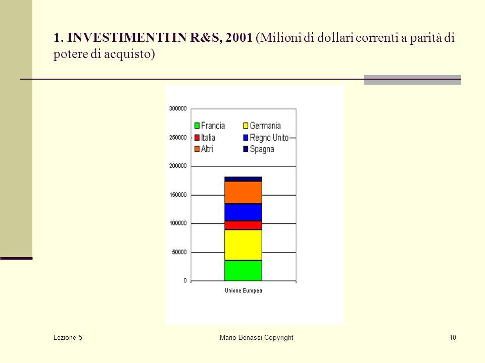 Lezione 5 Mario Benassi Copyright10 1. INVESTIMENTI IN R&S, 2001 (Milioni di dollari correnti a parità di potere di acquisto)