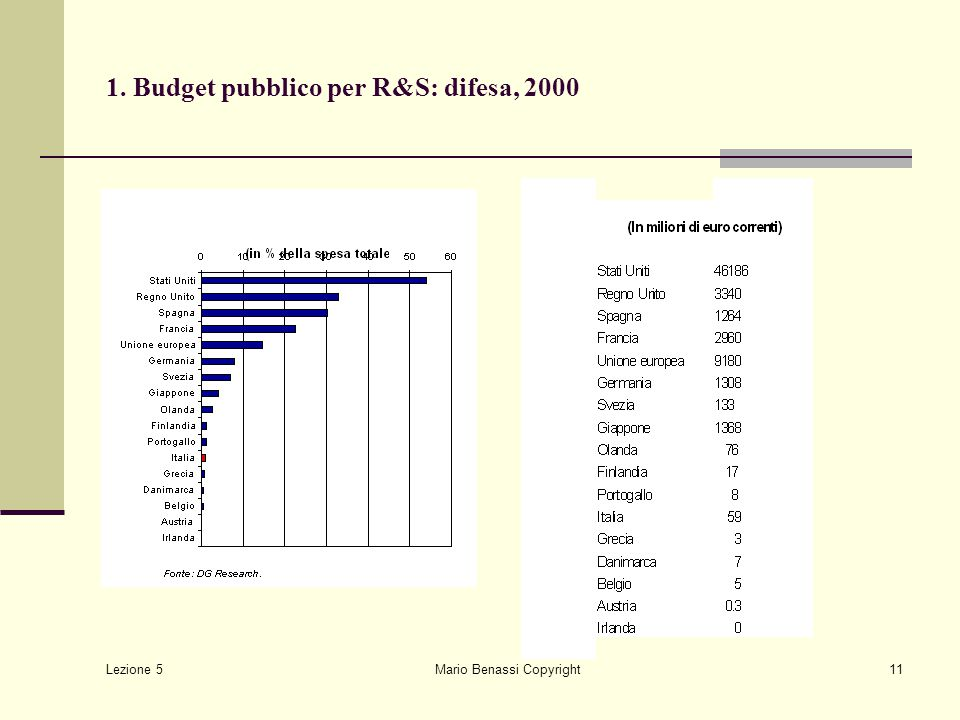 Lezione 5 Mario Benassi Copyright11 1. Budget pubblico per R&S: difesa, 2000