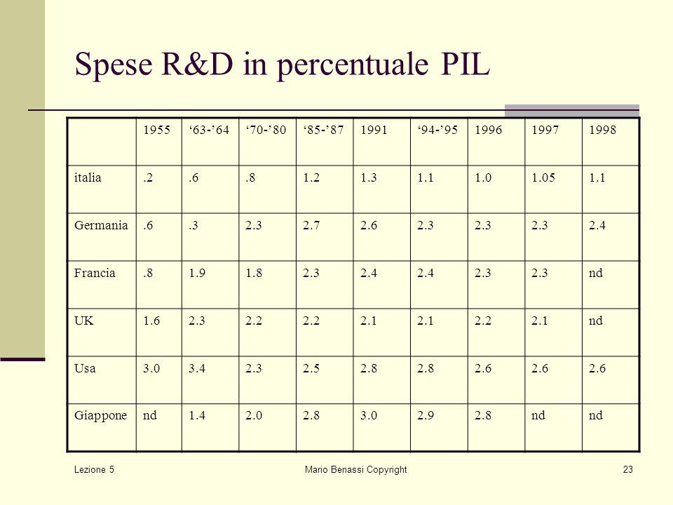 Lezione 5 Mario Benassi Copyright23 Spese R&D in percentuale PIL 1955'63-'64'70-'80'85-'871991'94-'95199619971998 italia.2.6.81.21.31.11.01.051.1 Germ