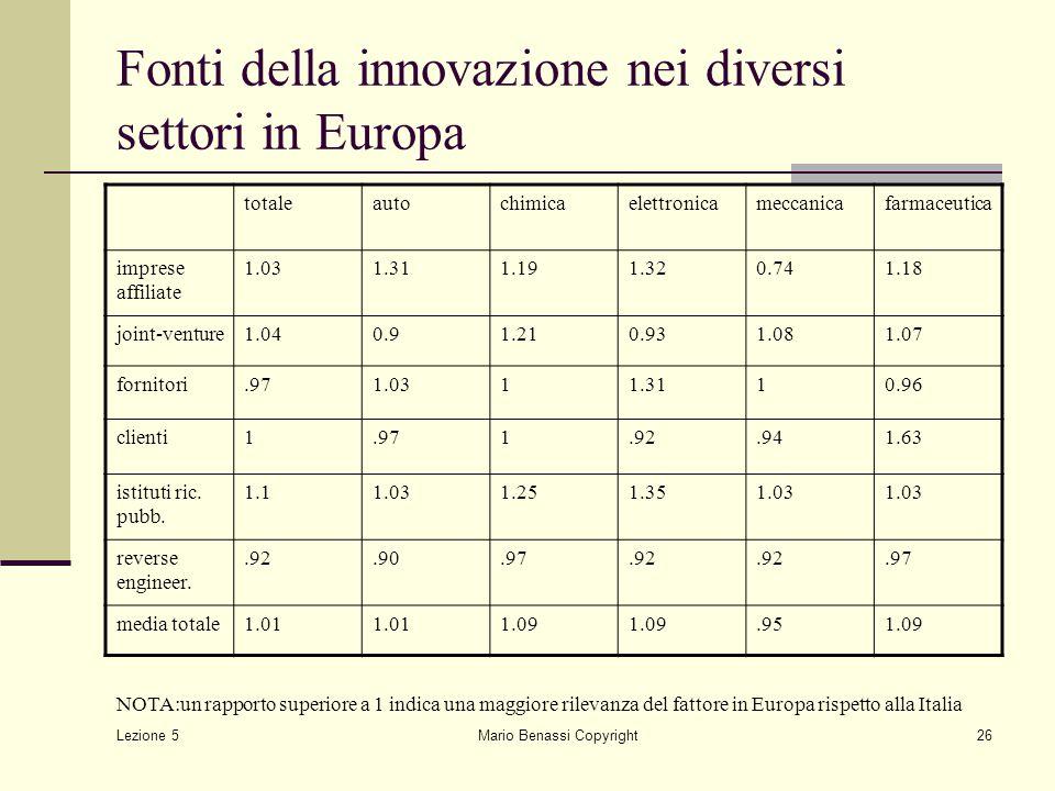 Lezione 5 Mario Benassi Copyright26 Fonti della innovazione nei diversi settori in Europa totaleautochimicaelettronicameccanicafarmaceutica imprese af