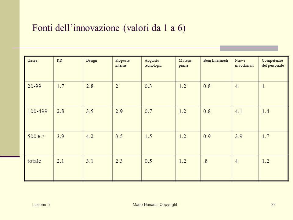 Lezione 5 Mario Benassi Copyright28 Fonti dell'innovazione (valori da 1 a 6) classeRDDesignProposte interne Acquisto tecnologia Materie prime Beni Int