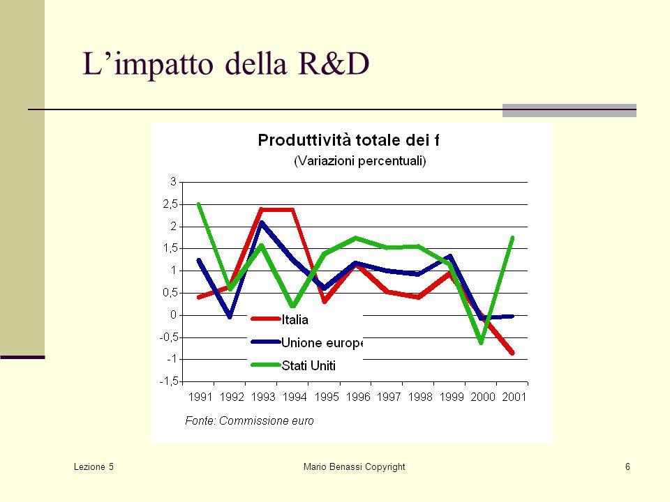Lezione 5 Mario Benassi Copyright6 L'impatto della R&D