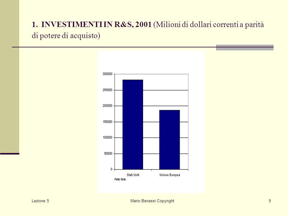 Lezione 5 Mario Benassi Copyright9 1. INVESTIMENTI IN R&S, 2001 (Milioni di dollari correnti a parità di potere di acquisto)