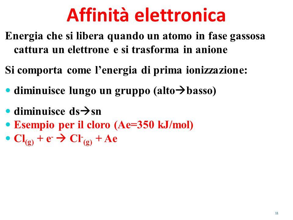 Affinità elettronica Energia che si libera quando un atomo in fase gassosa cattura un elettrone e si trasforma in anione Si comporta come l'energia di
