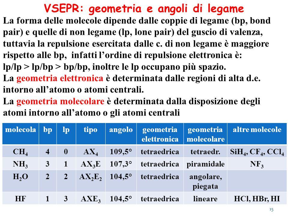 VSEPR: geometria e angoli di legame molecolabplptipoangologeometria elettronica geometria molecolare altre molecole CH 4 40AX 4 109,5°tetraedricatetra
