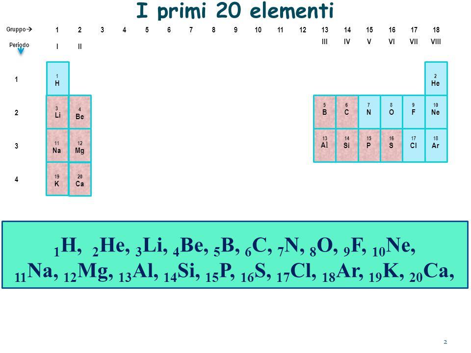 I primi 20 elementi IIIIVVVIVIIVIII III 345678910111213141516171812 Gruppo  Periodo 13 A l 14 Si 15 P 16 S 17 Cl 18 Ar 11 Na 12 Mg 19 K 20 Ca 3 Li 4