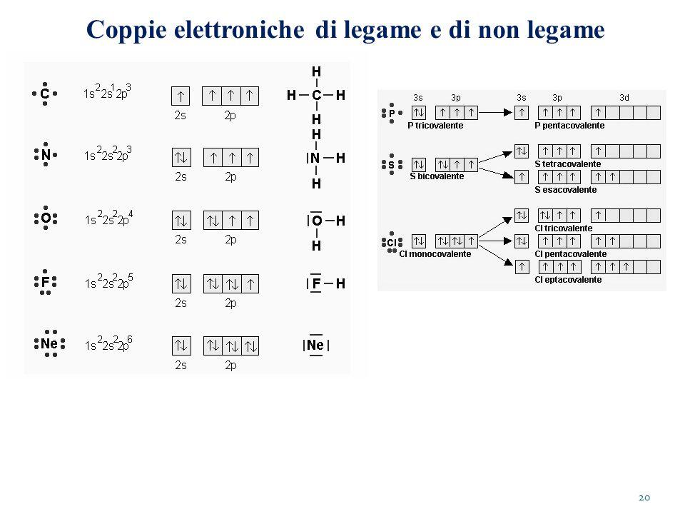 Coppie elettroniche di legame e di non legame 20