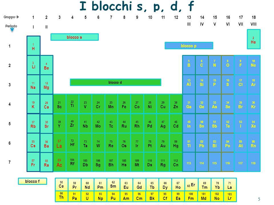 I blocchi s, p, d, f IIIIVVVIVIIVIII III 345678910111213141516171812 Gruppo  Periodo 1 2 3 4 5 6 21 Sc 22 Ti 23 V 24 Cr 25 Mn 26 Fe 27 Co 28 Ni 29 Cu