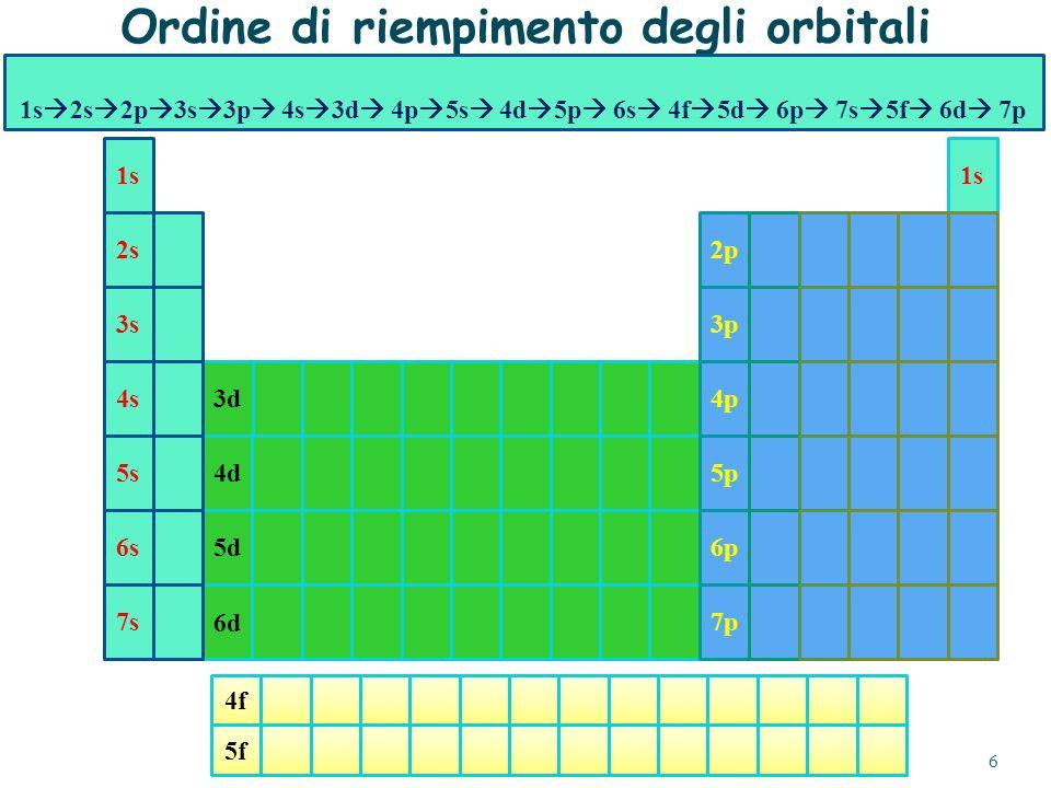 Ordine di riempimento degli orbitali 3d1s 4d5d6d 4f5f 3s 2s2p 3p 4p5p6p7p4s5s6s7s 1s  2s  2p  3s  3p  4s  3d  4p  5s  4d  5p  6s  4f  5d