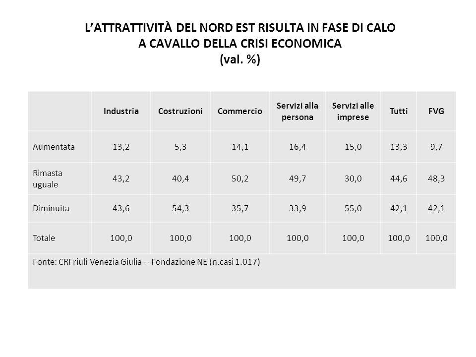L'ATTRATTIVITÀ DEL NORD EST RISULTA IN FASE DI CALO A CAVALLO DELLA CRISI ECONOMICA (val.