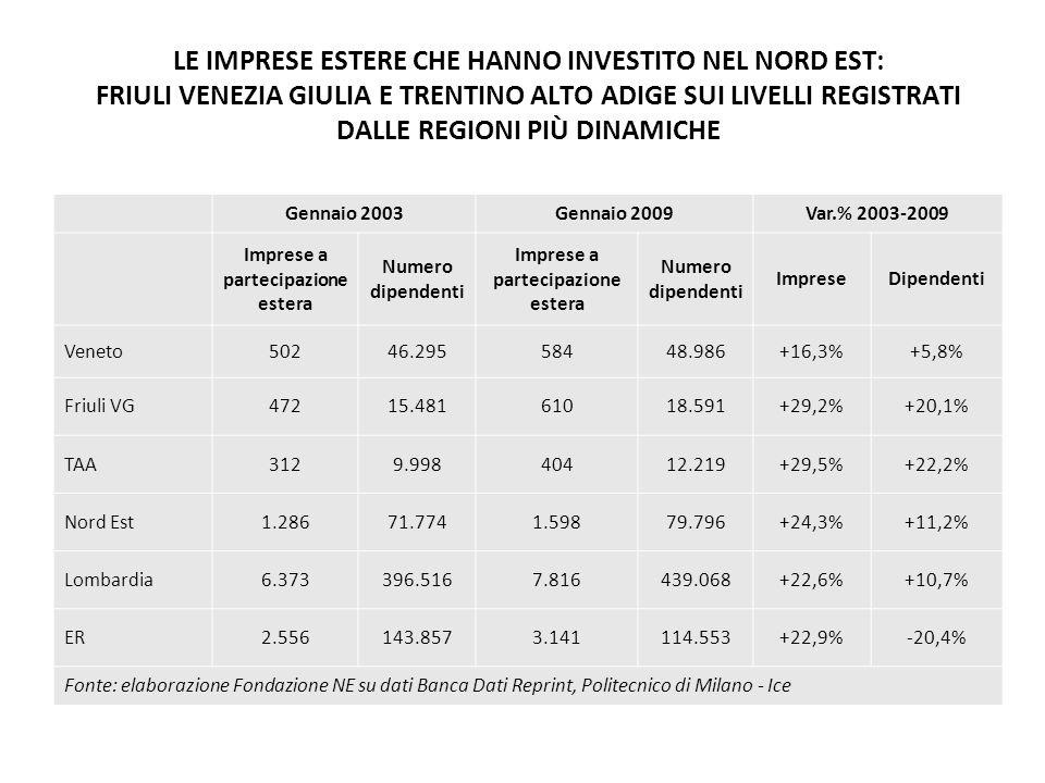 LE IMPRESE ESTERE CHE HANNO INVESTITO NEL NORD EST: FRIULI VENEZIA GIULIA E TRENTINO ALTO ADIGE SUI LIVELLI REGISTRATI DALLE REGIONI PIÙ DINAMICHE Gennaio 2003Gennaio 2009Var.% 2003-2009 Imprese a partecipazione estera Numero dipendenti Imprese a partecipazione estera Numero dipendenti ImpreseDipendenti Veneto50246.29558448.986+16,3%+5,8% Friuli VG47215.48161018.591+29,2%+20,1% TAA3129.99840412.219+29,5%+22,2% Nord Est1.28671.7741.59879.796+24,3%+11,2% Lombardia6.373396.5167.816439.068+22,6%+10,7% ER2.556143.8573.141114.553+22,9%-20,4% Fonte: elaborazione Fondazione NE su dati Banca Dati Reprint, Politecnico di Milano - Ice