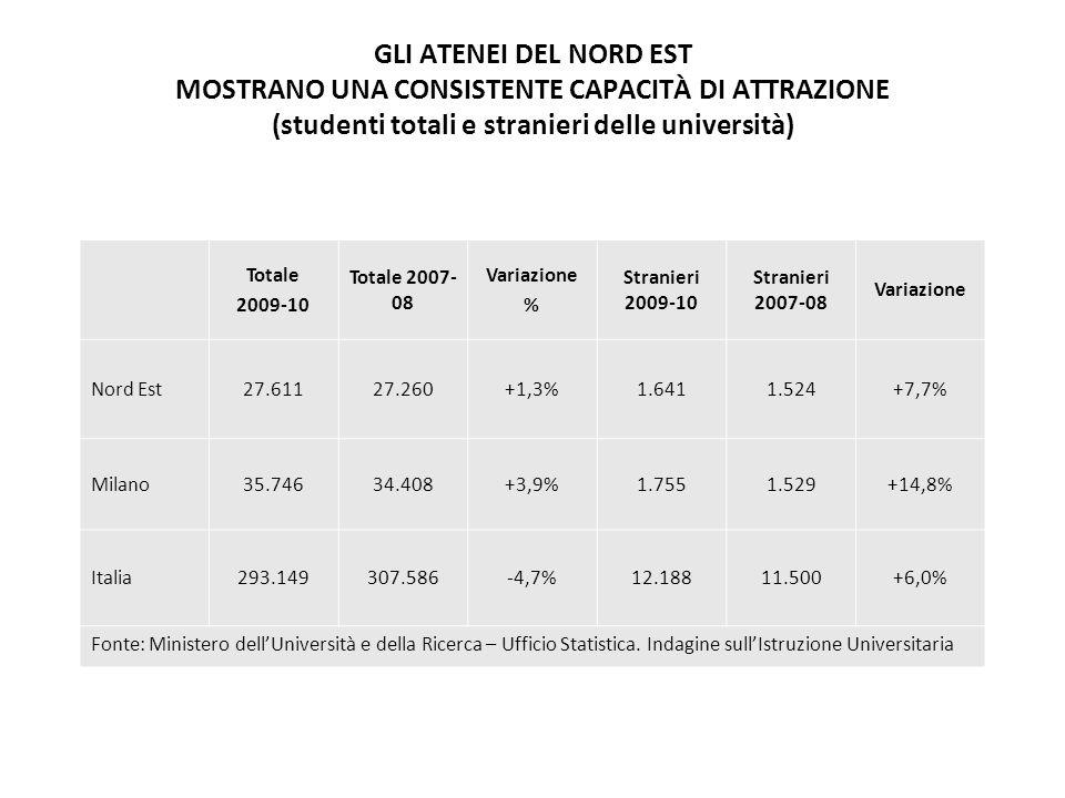 GLI ATENEI DEL NORD EST MOSTRANO UNA CONSISTENTE CAPACITÀ DI ATTRAZIONE (studenti totali e stranieri delle università) Totale 2009-10 Totale 2007- 08 Variazione % Stranieri 2009-10 Stranieri 2007-08 Variazione Nord Est27.61127.260+1,3%1.6411.524+7,7% Milano35.74634.408+3,9%1.7551.529+14,8% Italia293.149307.586-4,7%12.18811.500+6,0% Fonte: Ministero dell'Università e della Ricerca – Ufficio Statistica.