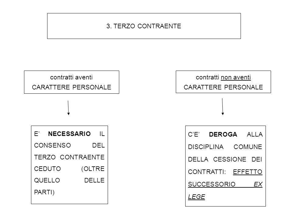 3. TERZO CONTRAENTE contratti aventi CARATTERE PERSONALE contratti non aventi CARATTERE PERSONALE E' NECESSARIO IL CONSENSO DEL TERZO CONTRAENTE CEDUT